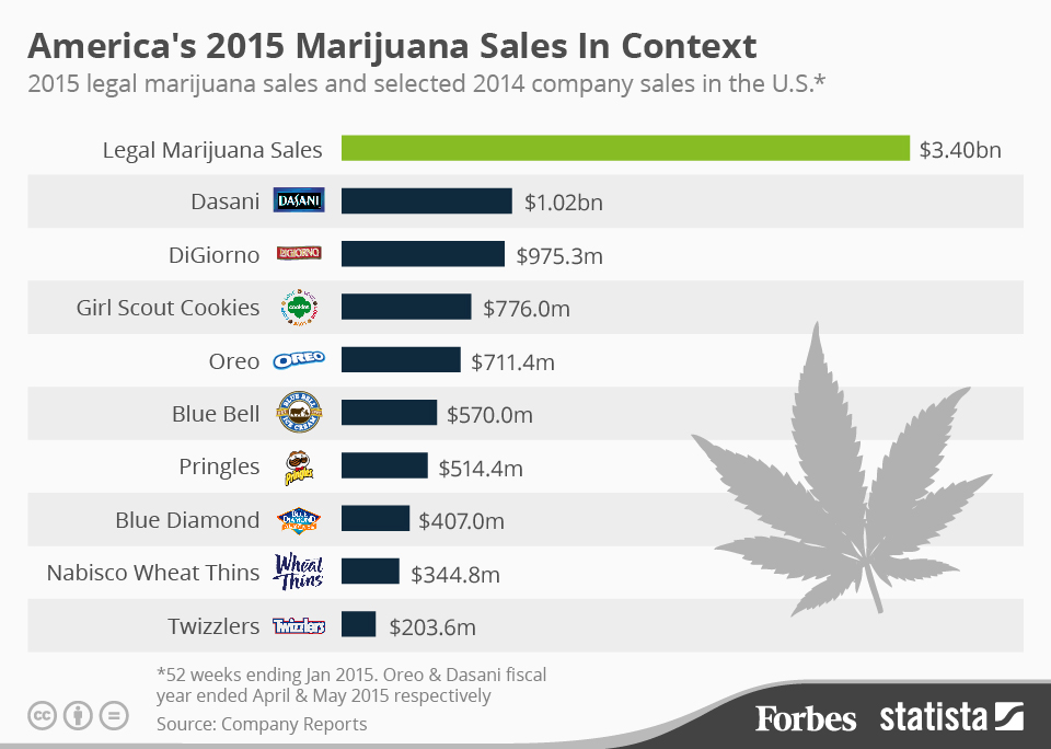 USA: Forbes Produce Infographic Comparing Legal Marijuana Sales Against Leading F&B Brands in 2015