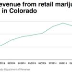 CO: Colorado Marijuana Tax Data Information Page At www.colorado.gov