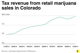 CO: Colorado Marijuana Tax Data Information Page At www.colorado.gov