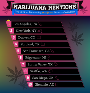 top-cities-talking-about-marijuana
