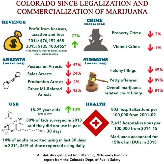 Colorado: Infographic – Effects Of Marijuana Legalization – Some Aspects