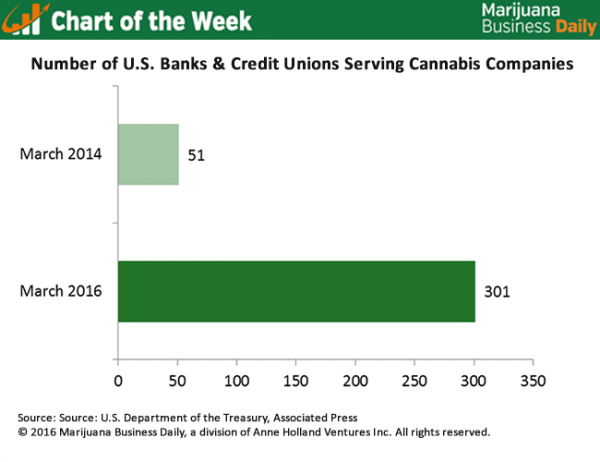USA: MJ Biz Infographic of the Week: Spike In Financial Institutions Serving The Cannabis Industry