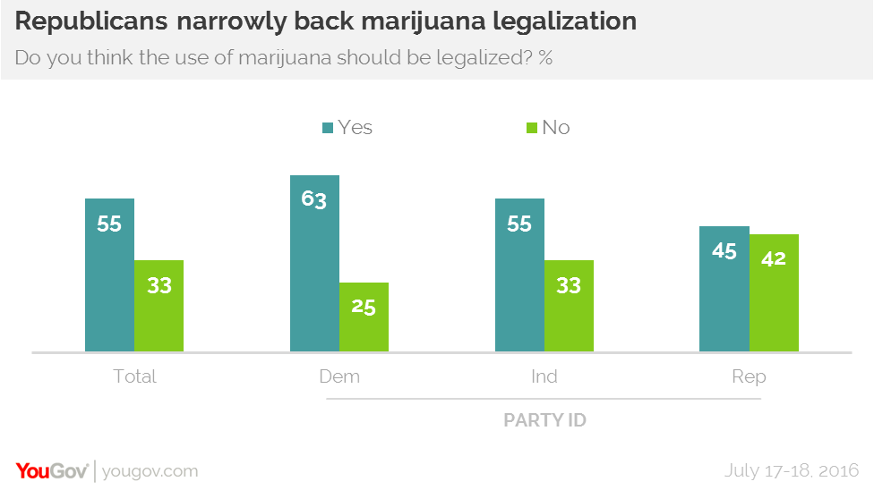 USA: You Gov Survey & Report Says Republicans Narrowly Support Legalization