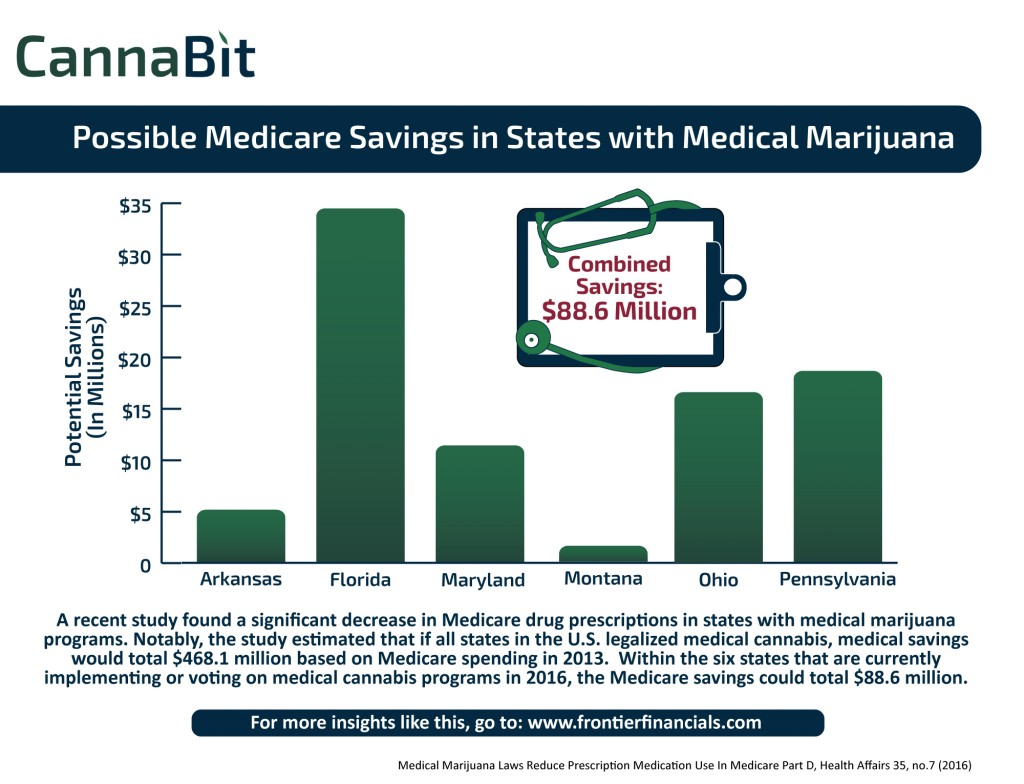 "USA: Graph ""Possible Medicare Savings In States With Medical Marijuana"""