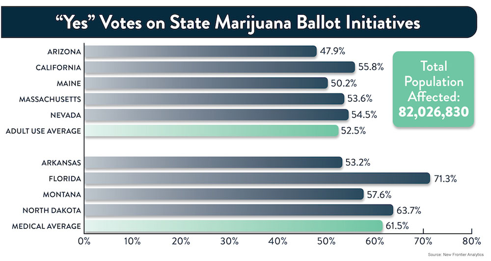 USA: New Frontier Data Produce Cannabis Ballot Elections Graphs & Charts