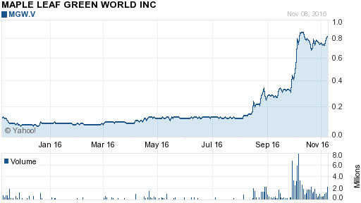 Press Release Canada S Maple Leaf Green World To Acquire