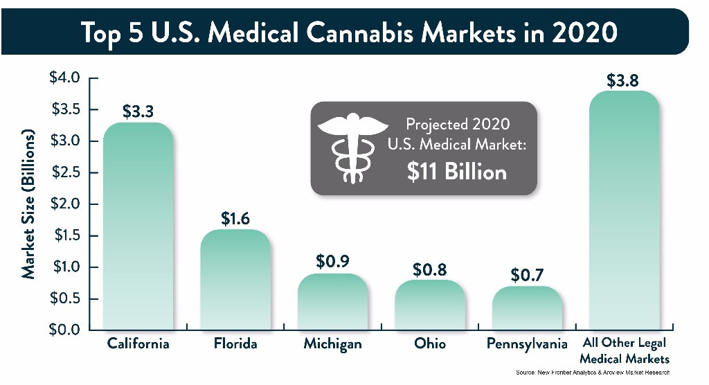 According To Frontier & Arcview Medical Cannabis Market Will Be Worth..