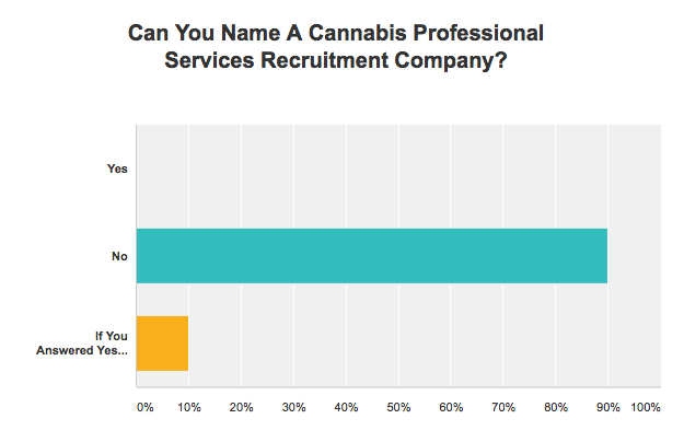 Cannabis Law Report Surveys Canna Law Firms On Professional Recruitment.