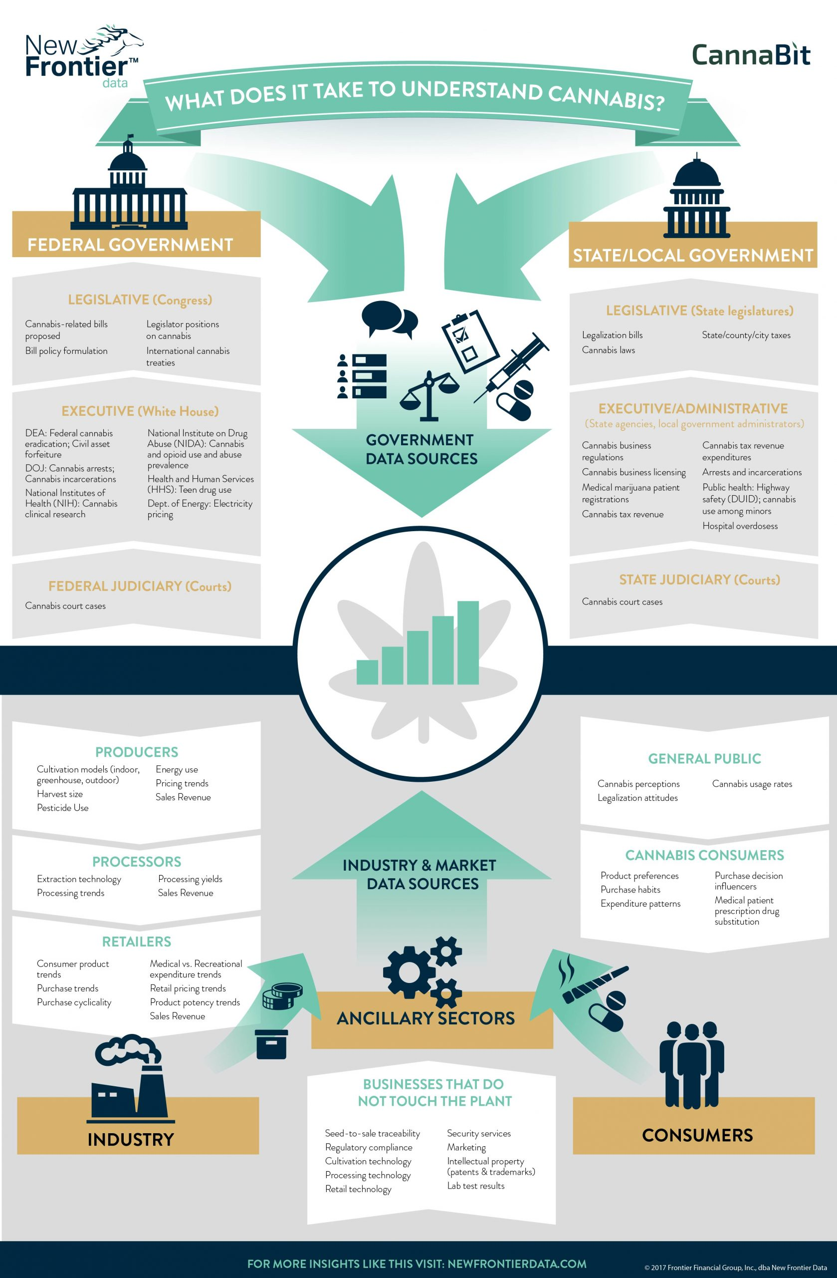 New Frontier Data Infographic – The Input & Output of Cannabis Analytics