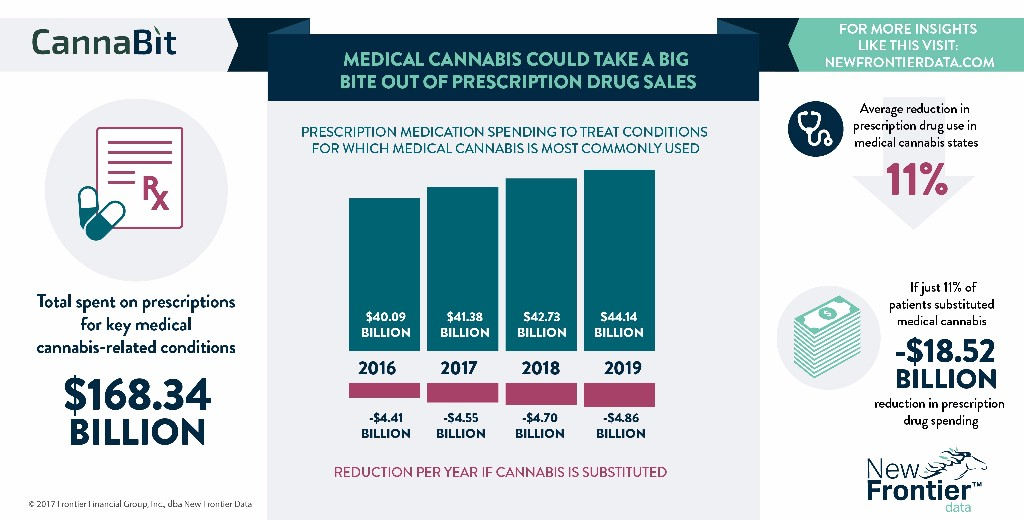 USA: New Frontier Data Produce Infographic On Medical Cannabis' Expected Inroads Into The World Of Big Pharma