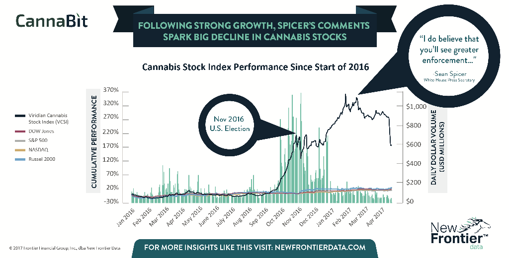USA: New Frontier Data Say Whitehouse Statements Makes Cannabis Stock Index Nervous