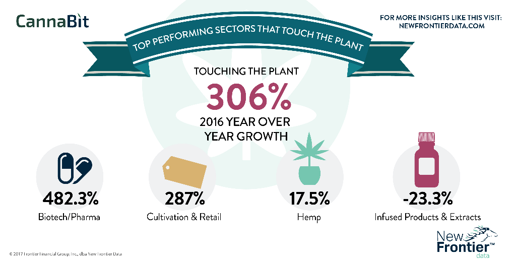New Frontier Research Says Biotech & Pharma Lead Inward Investment Into Cannabis Sector