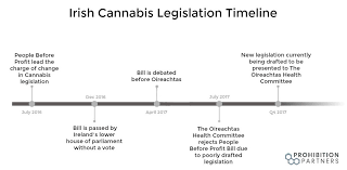 "Irish Times Reports, ""Legally flawed' cannabis bill still on legislative agenda"""