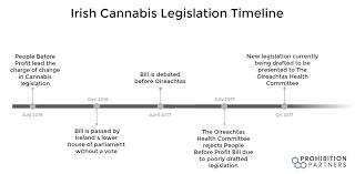 """Irish Times Reports, """"Legally flawed' cannabis bill still on legislative agenda"""""""