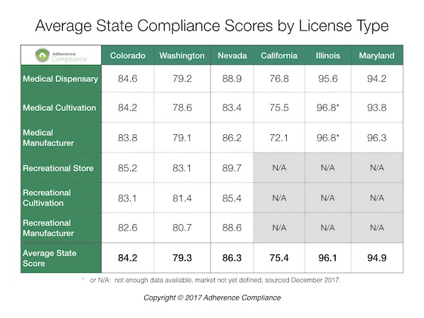Adherence Compliance Publishes App , SCORE App v4.2, To Analyze Compliance State By State