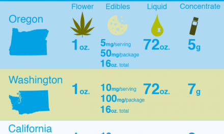 Infographic: Cannabis Purchase Allowances OR, WA & CA