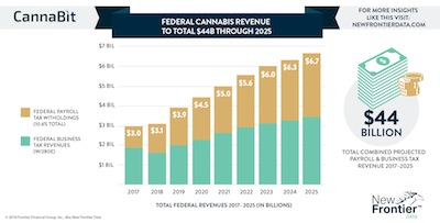 New Frontier Data Produce Infographic & Commentary On Expected USA Federal Tax Revenues From Regulated Cannabis Sector