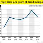 Cannabis Industry Journal Publishes Article On Global Cannabis Pricing