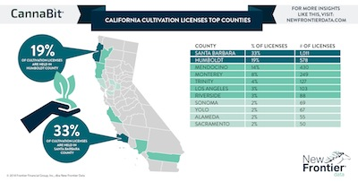New Frontier Data Highlights Patterns in California Cultivation Licenses