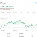 Unsurprisingly There's An Uptick On Hemp Shares On Farm Bill News
