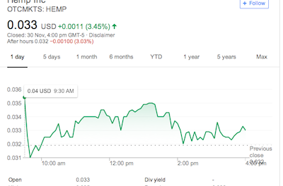 Unsurprisingly There's An Uptick On Hemp Shares On Farm Bill News