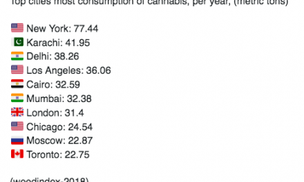 ABCD 2018 Cannabis Price Index Published