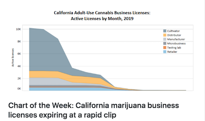 MJ Biz – Chart of the Week: California marijuana business licenses expiring at a rapid clip