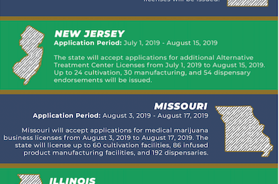 Dispensary Permits.com Provide Simple Infographic Of Current License Opportunities By State