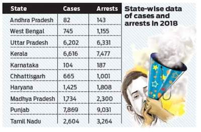 India's Ministry of Home Affairs Publishes League Table Of Drug Arrests & Cases In The Country By Region