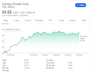Unsurprisingly Canopy Shares Take A Dip