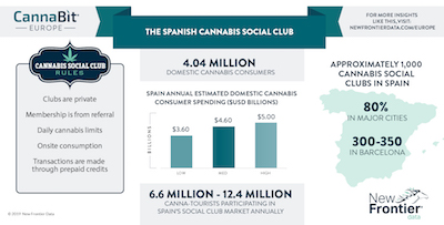 New Frontier Data Article: The Spanish Cannabis Social Club Model, Explained