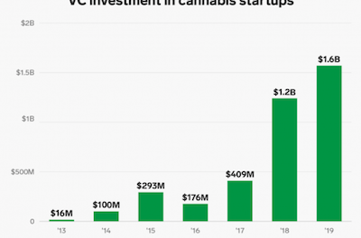 Exponential Rise In Cannabis Investment Since 2013