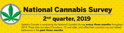 Canada: National Cannabis Survey 2nd quarter, 2019
