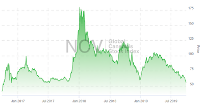 New Cannabis Ventures Report Says Cannabis Stock Index Lowest In 24 Months