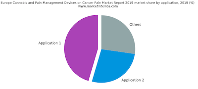 Europe Cannabis and Pain Management Devices on Cancer Pain Market – Major Technology Giants in Buzz Again | Cannabis Players:, GW Pharmaceuticals, UNIMED PHARMACEUTICALS, Valeant Pharmaceuticals, Insys Therapeutics