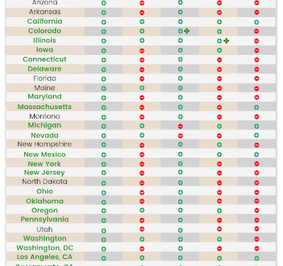 "THC Regs Produce Simple Infographic (25 March 2020) ""What & How You Can Buy Cannabis In Each US State)"