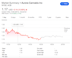 Motley Fool Article Says Aurora Stock Likely To Fall Further In The Short Term