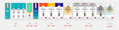 $10M lawsuit claims Cura's Select vape oil fell short on THC