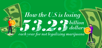 Infographic: How The U.S Is Losing $53.23 Billion Each Year By Not Legalizing Marijuana