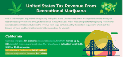 CPA Accounting Institute For Success: Deep Dive: Recreational Marijuana Tax Revenue in the United States
