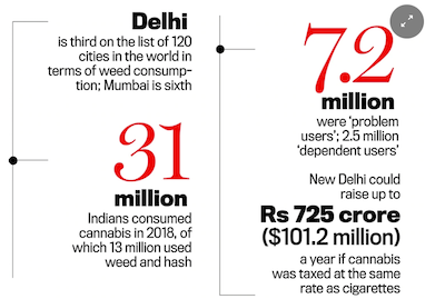 Op-Ed – India Today:  Should India make Cannabis legal?