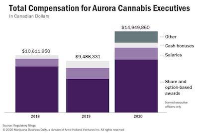 MJ Biz Report: Aurora Execs Paid Themselves Huge Bonuses