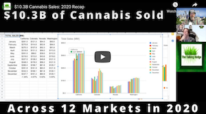 $10.3B Cannabis Sales: 2020 Recap