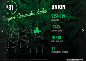 Oregon's cannabis sales by county in 2020