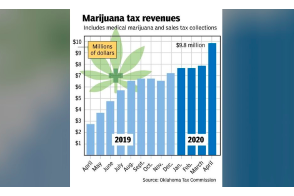 Oklahoma: Oil & gas receipts down 35%, marijuana up 60%