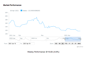 PsyIndex Weekly Update April 12, 2021 – April 16, 2021