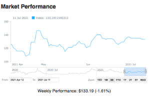 PsyIndex Weekly Update July 5, 2021– July 9, 2021